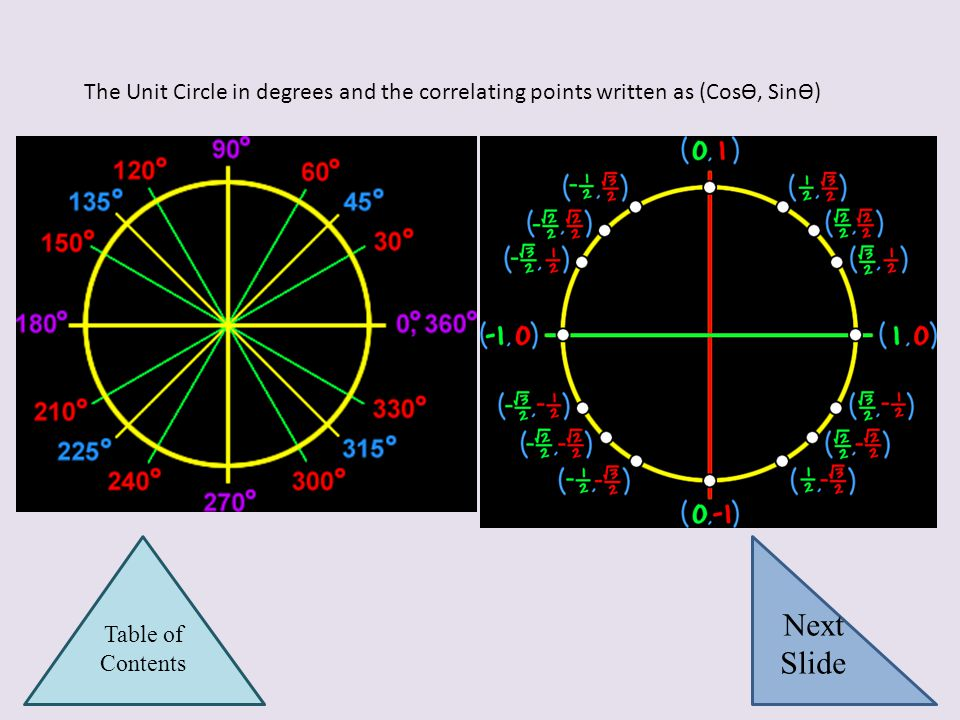 The Unit Circle in degrees and the correlating points written as (CosѲ, SinѲ)
