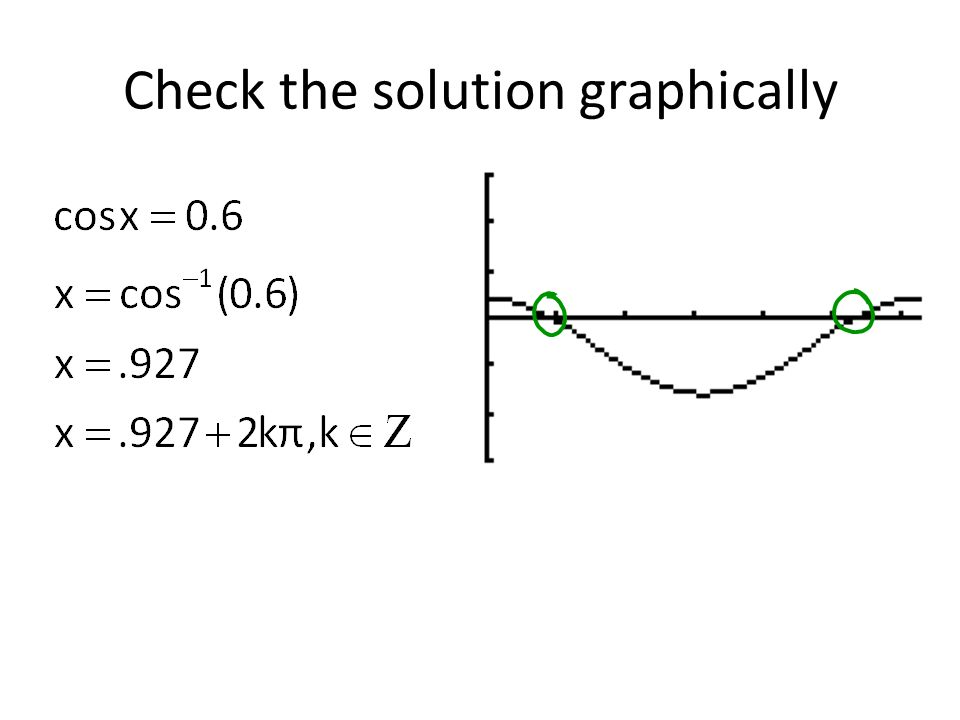 Check the solution graphically
