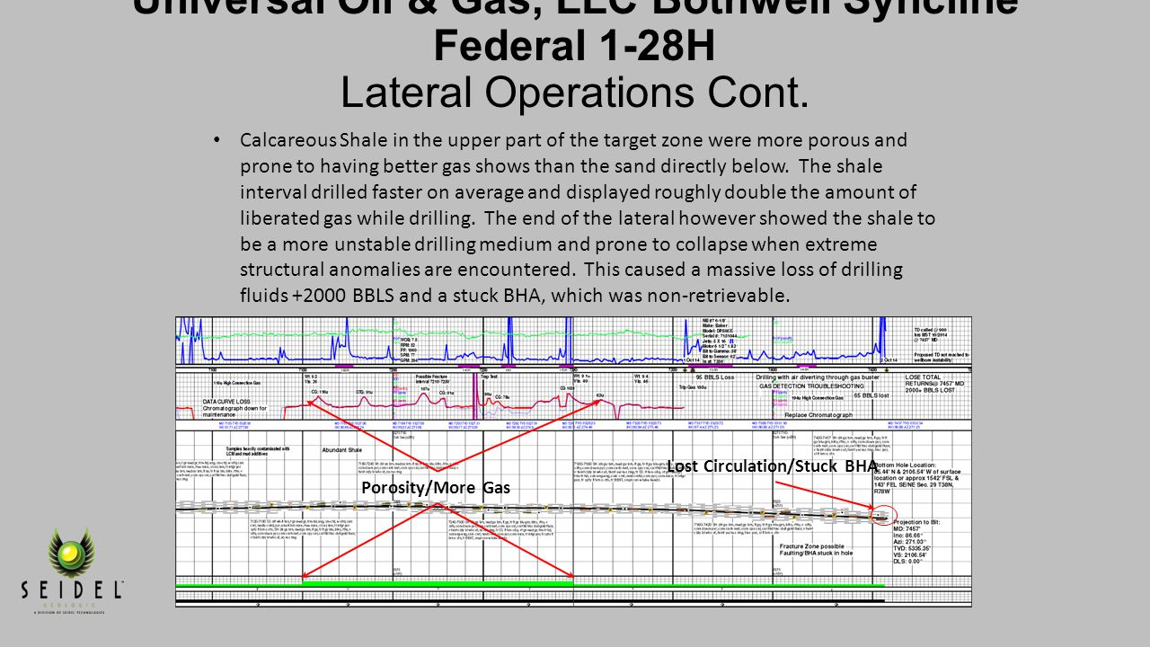 Shale/Gas Increases Tight Sand/Less Gas. Universal Oil & Gas, LLC Bothwell Syncline Federal 1-28H Lateral Operations Cont.