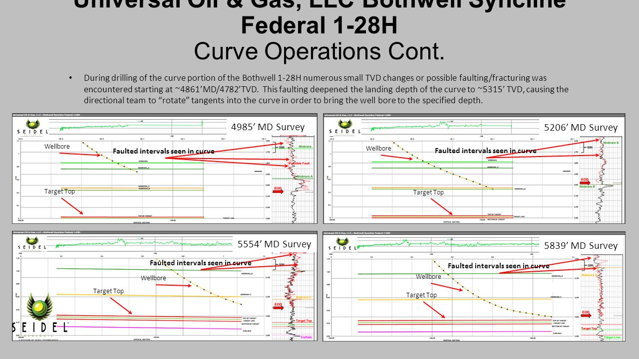 Universal Oil & Gas, LLC Bothwell Syncline Federal 1-28H Curve Operations Cont.