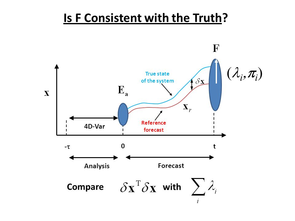 Is F Consistent with the Truth