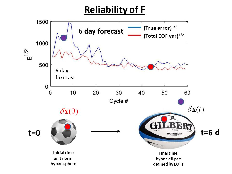 Reliability of F t=0 t=6 d 6 day forecast (True error)1/2