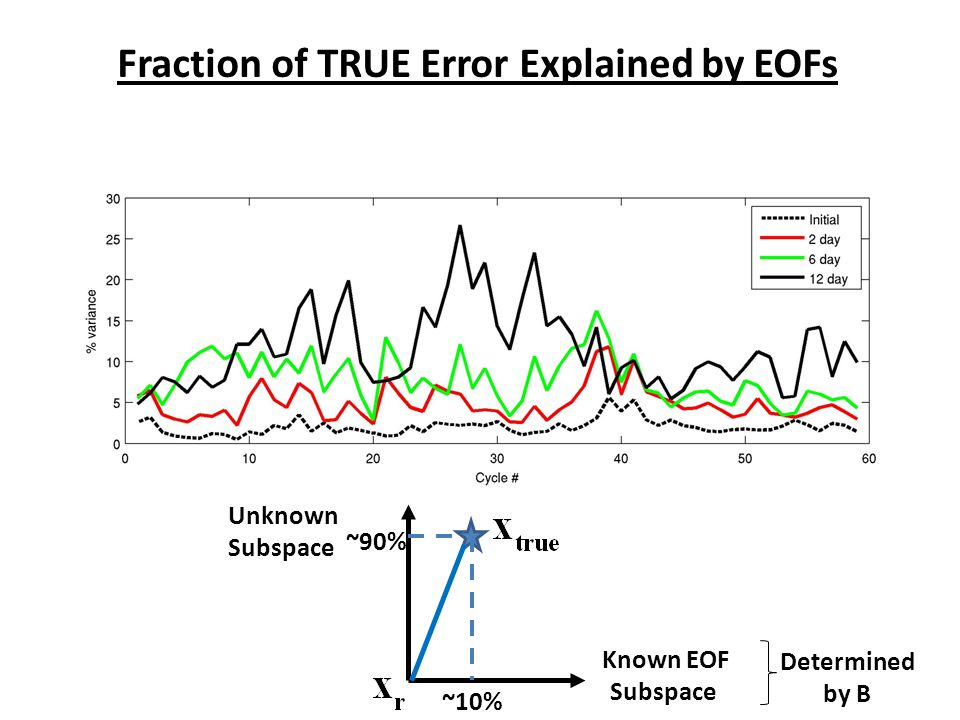 Fraction of TRUE Error Explained by EOFs