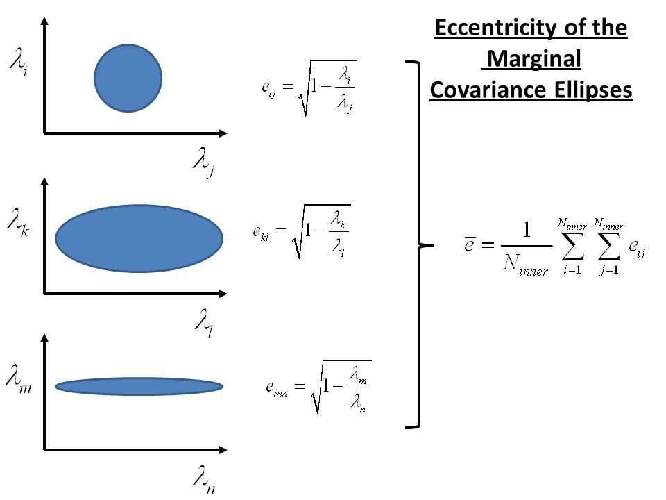 Eccentricity of the Marginal Covariance Ellipses