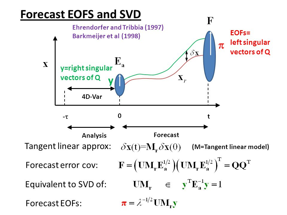 Forecast EOFS and SVD p y Tangent linear approx: Forecast error cov: