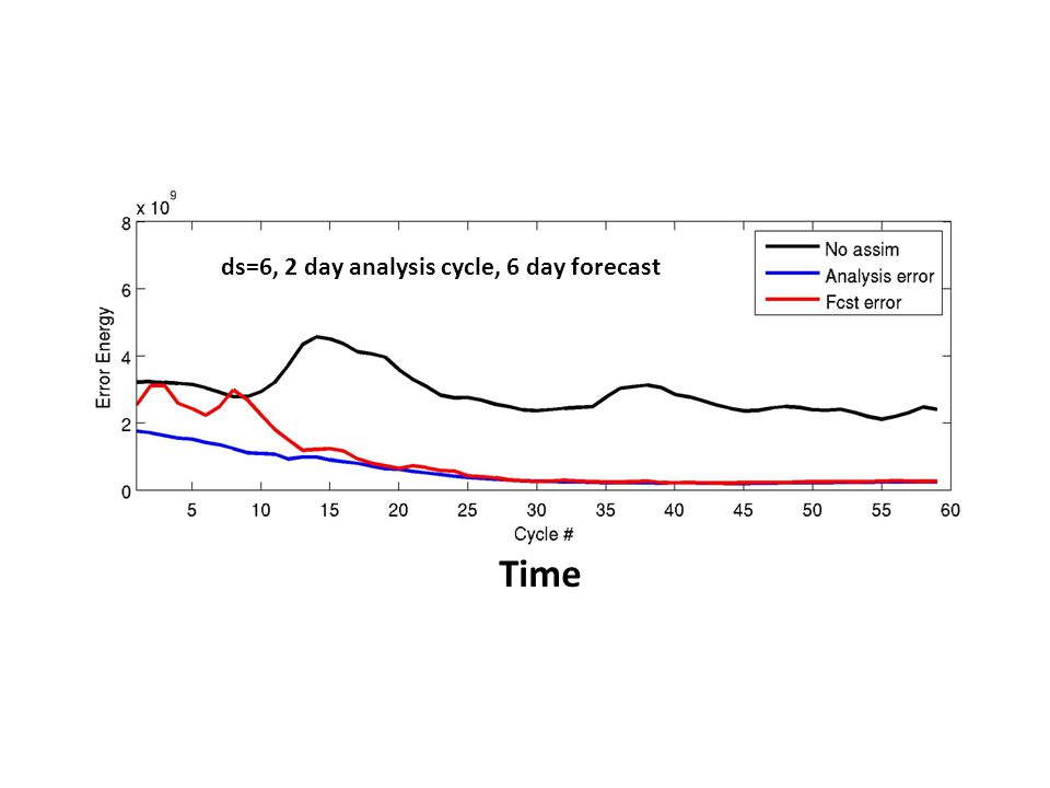 Time ds=1, 2 day analysis cycle, 2 day forecast