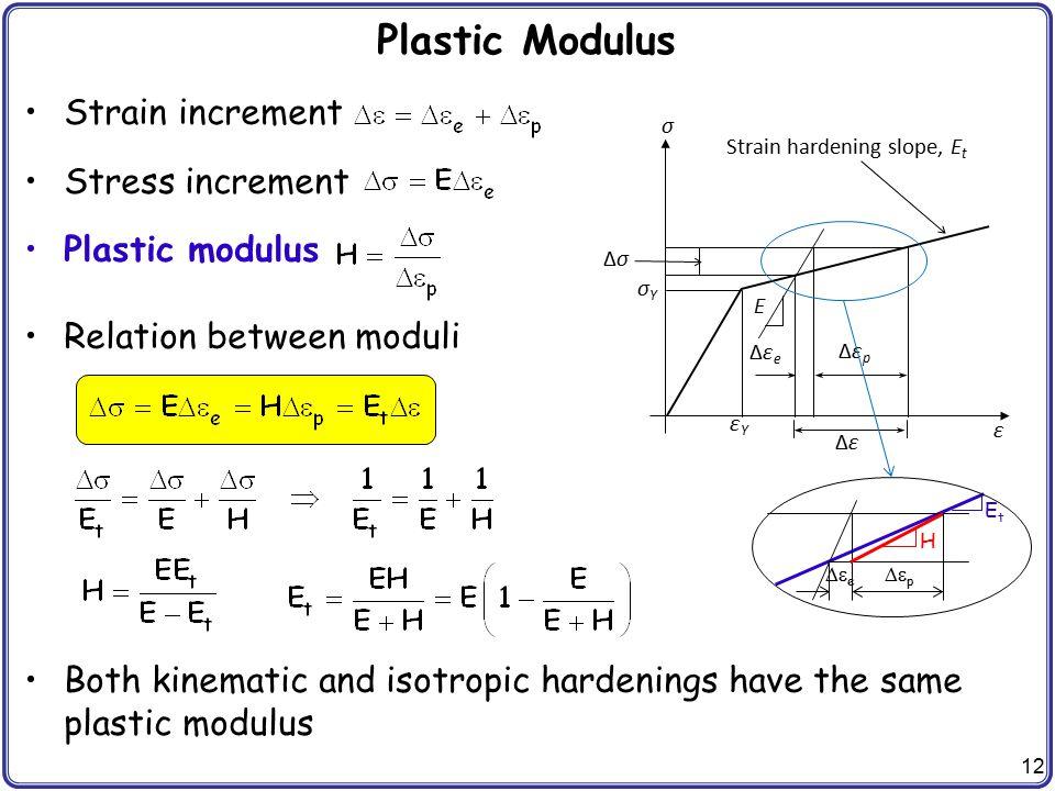 Plastic Modulus Strain increment Stress increment Plastic modulus