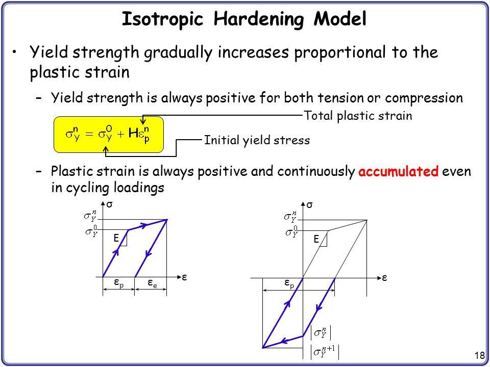 Isotropic Hardening Model