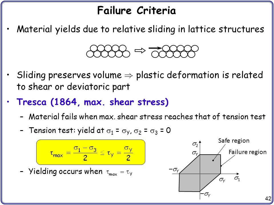 Failure Criteria Material yields due to relative sliding in lattice structures.