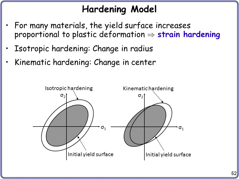 Hardening Model For many materials, the yield surface increases proportional to plastic deformation  strain hardening.