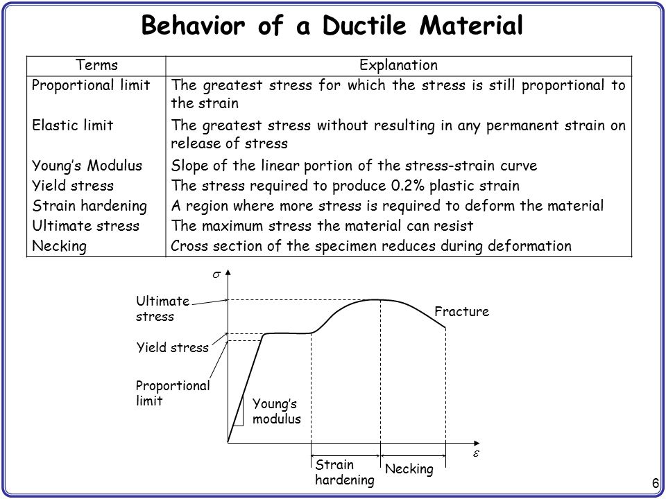 Behavior of a Ductile Material