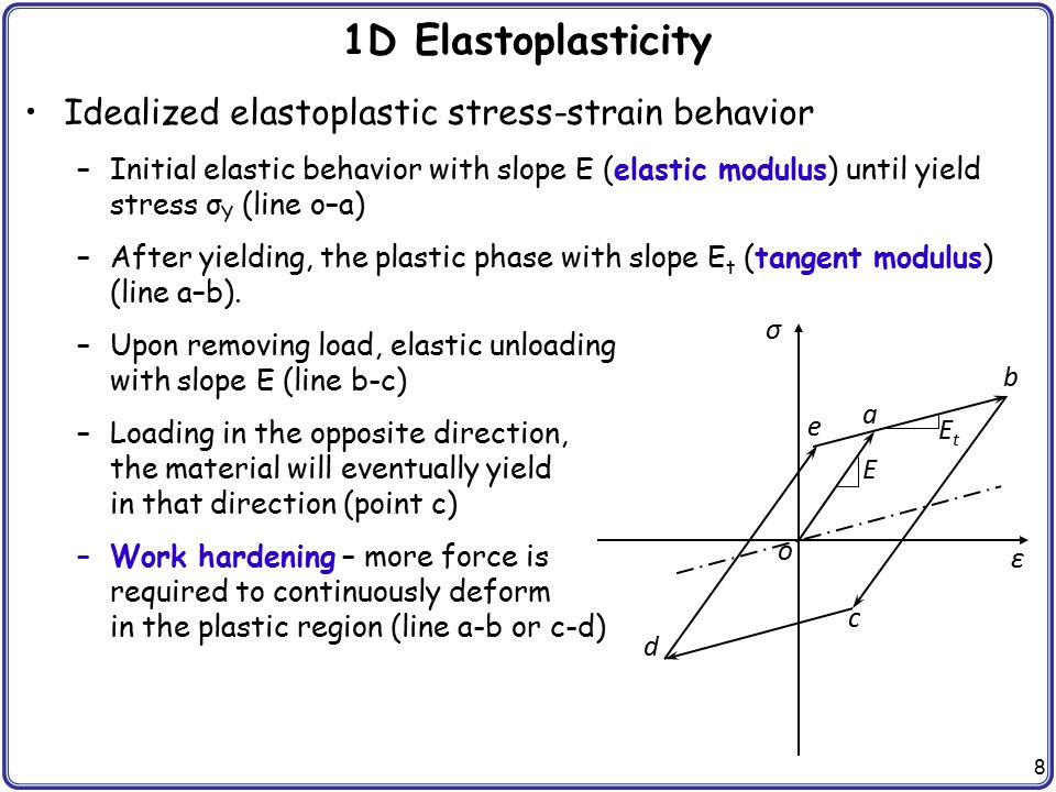 1D Elastoplasticity Idealized elastoplastic stress-strain behavior