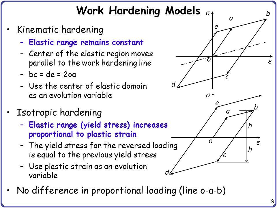 Work Hardening Models Kinematic hardening Isotropic hardening