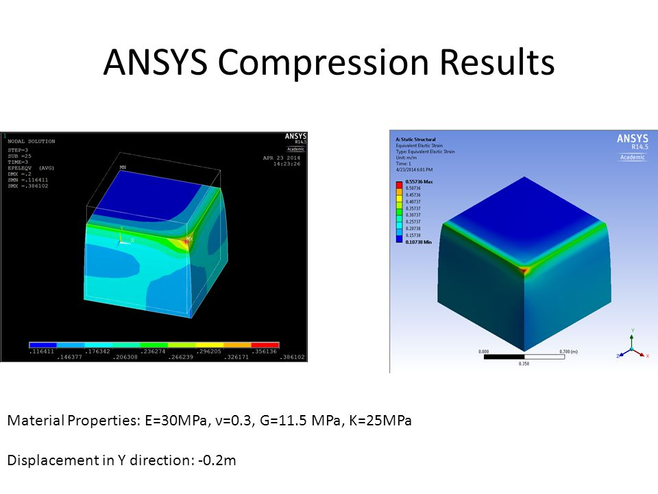 ANSYS Compression Results