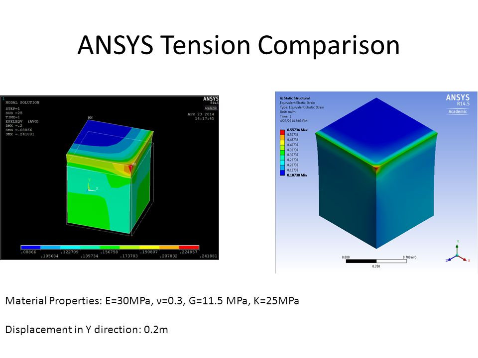 ANSYS Tension Comparison