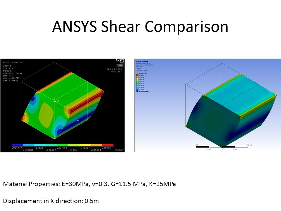 ANSYS Shear Comparison