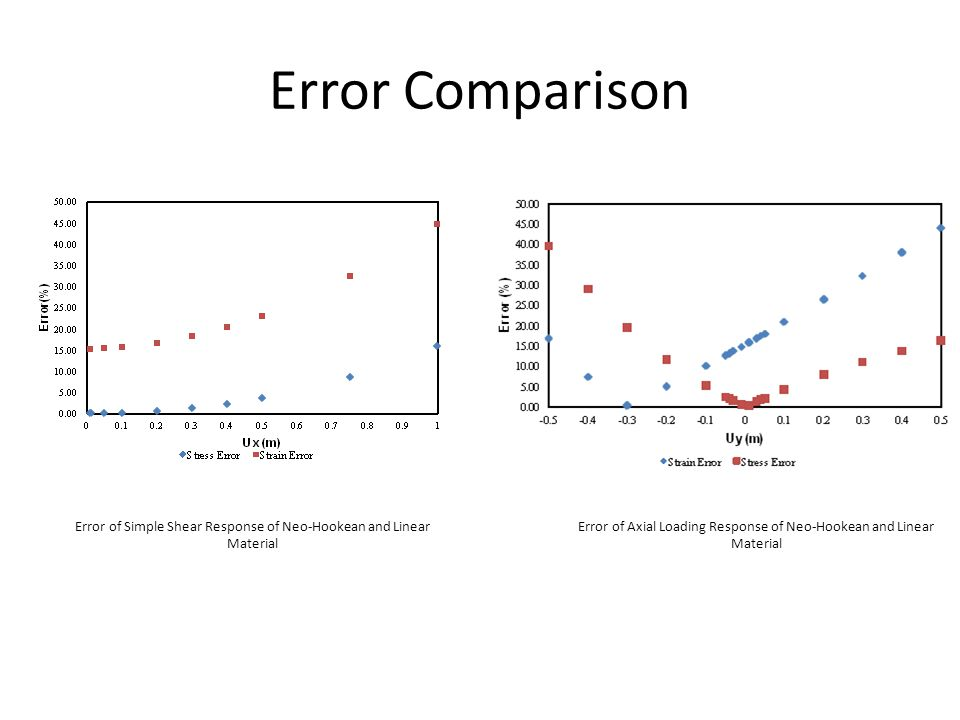 Error Comparison Error of Simple Shear Response of Neo-Hookean and Linear Material.