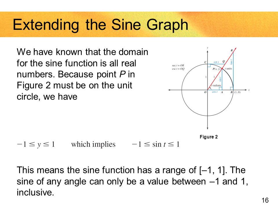 Extending the Sine Graph