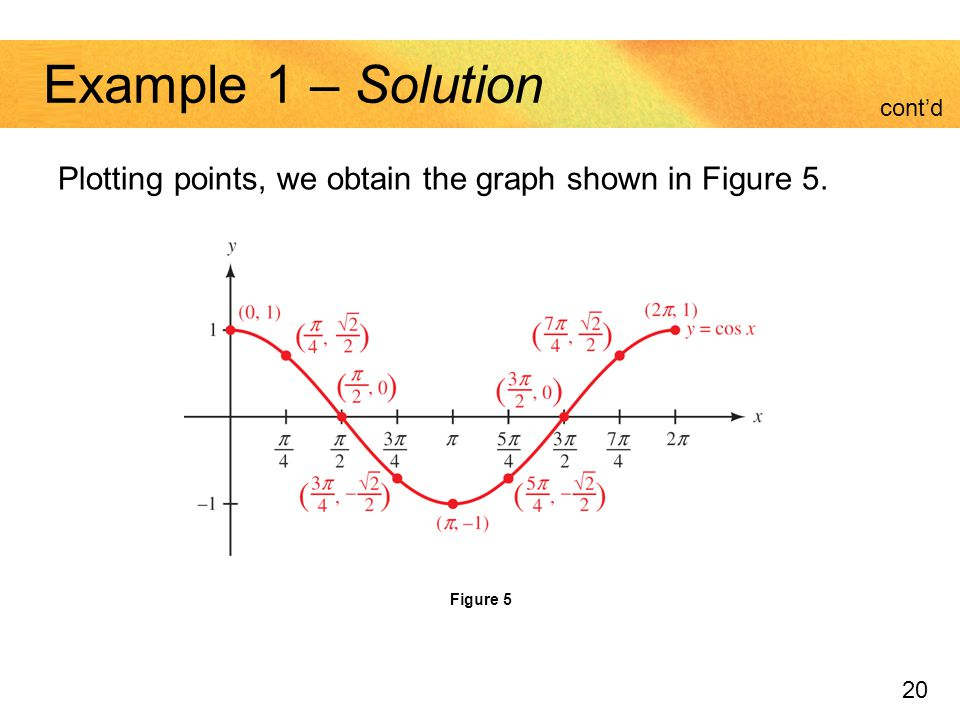 Example 1 – Solution cont'd Plotting points, we obtain the graph shown in Figure 5. Figure 5