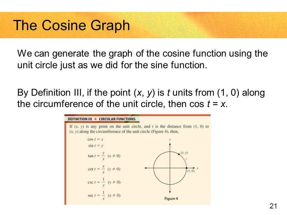 The Cosine Graph We can generate the graph of the cosine function using the unit circle just as we did for the sine function.