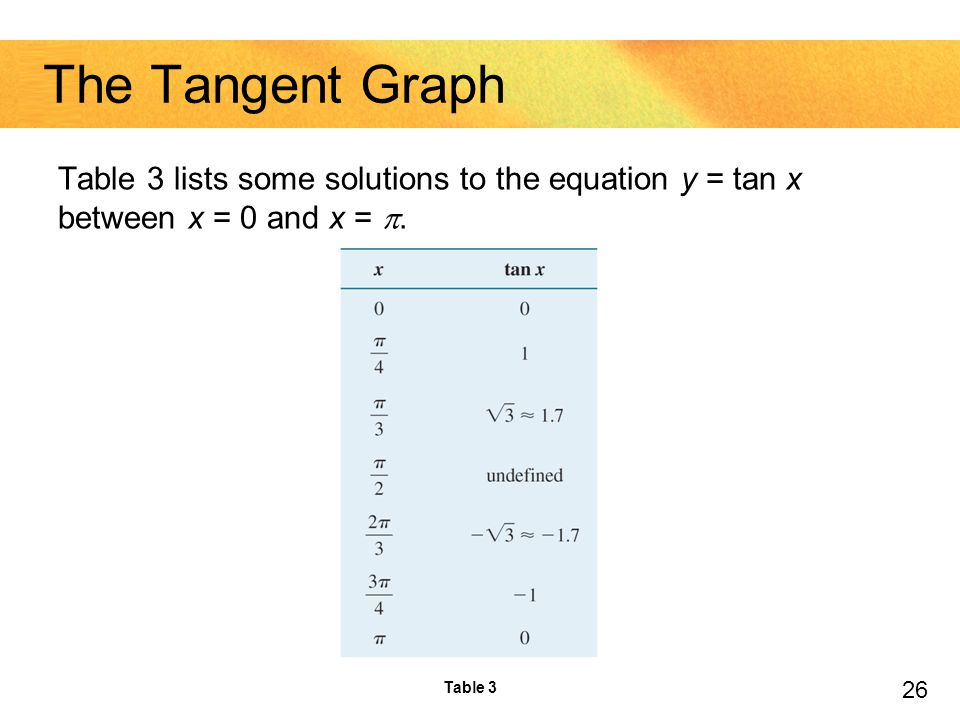 The Tangent Graph Table 3 lists some solutions to the equation y = tan x between x = 0 and x = .