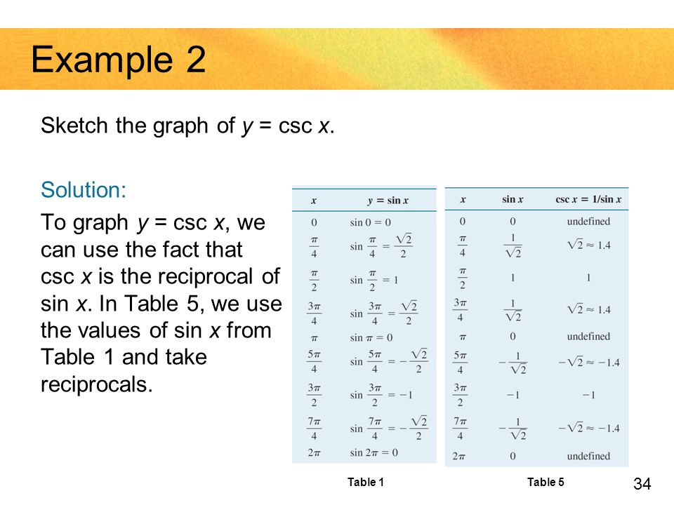 Example 2 Sketch the graph of y = csc x. Solution: