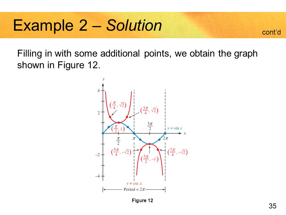 Example 2 – Solution cont'd. Filling in with some additional points, we obtain the graph shown in Figure 12.