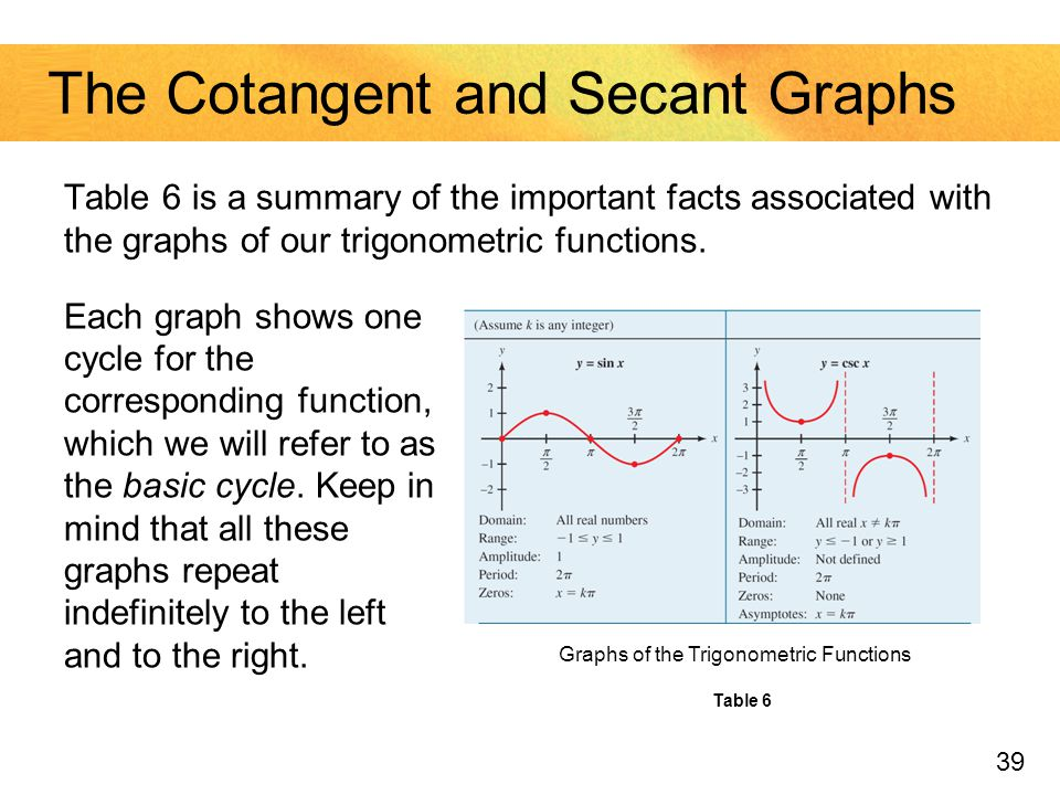 The Cotangent and Secant Graphs