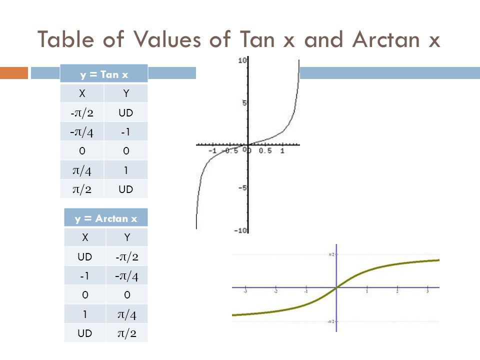 Table of Values of Tan x and Arctan x