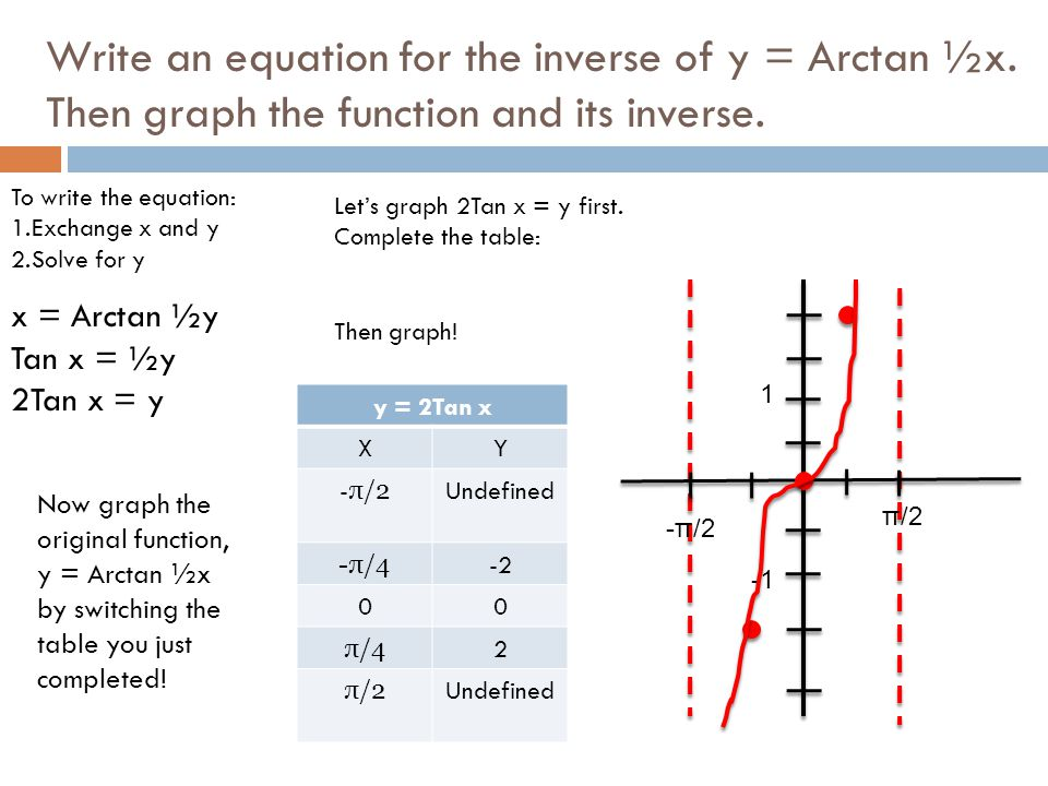 Write an equation for the inverse of y = Arctan ½x