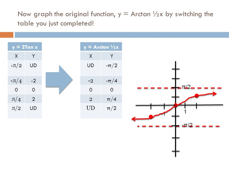 Now graph the original function, y = Arctan ½x by switching the table you just completed!
