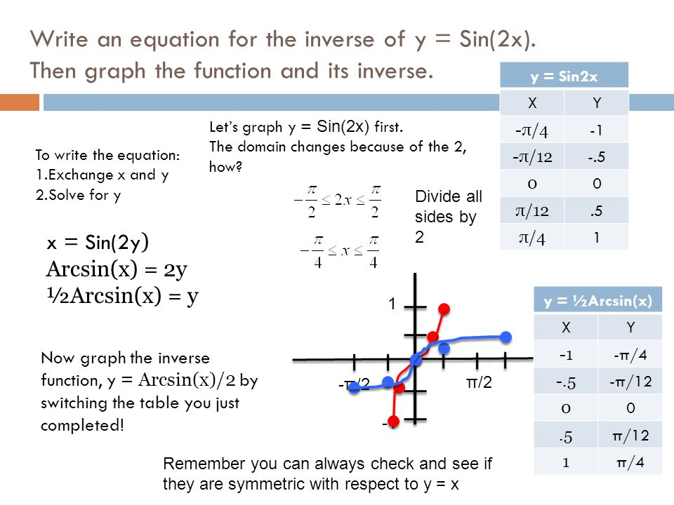 Write an equation for the inverse of y = Sin(2x)