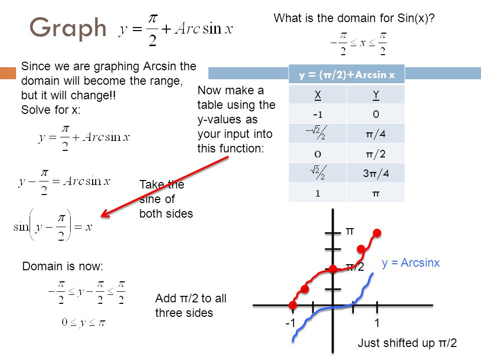 Graph What is the domain for Sin(x)