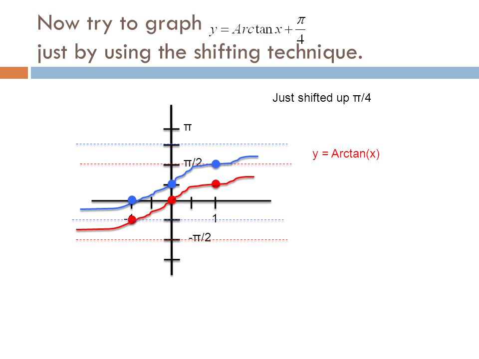 Now try to graph just by using the shifting technique.