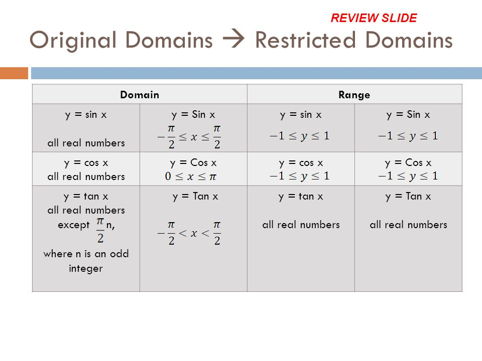 Original Domains  Restricted Domains
