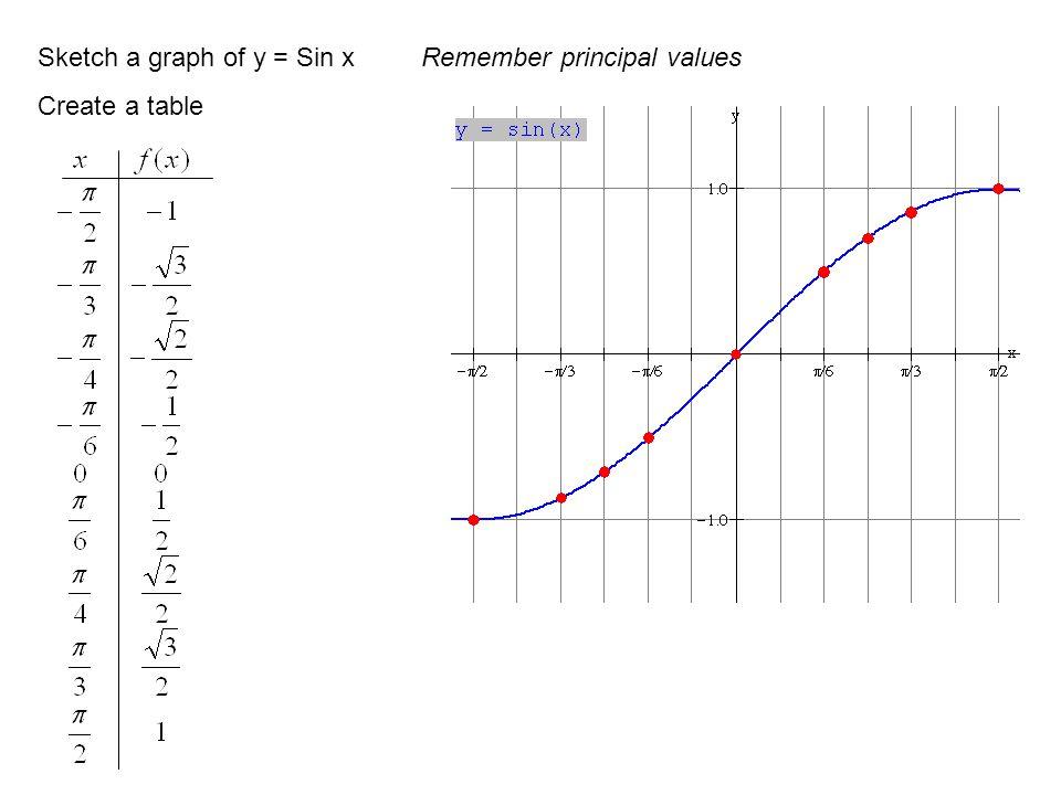 Sketch a graph of y = Sin x Remember principal values
