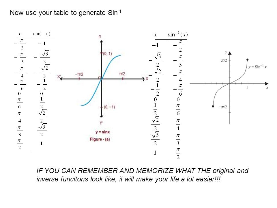Now use your table to generate Sin-1
