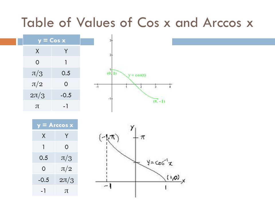 Table of Values of Cos x and Arccos x