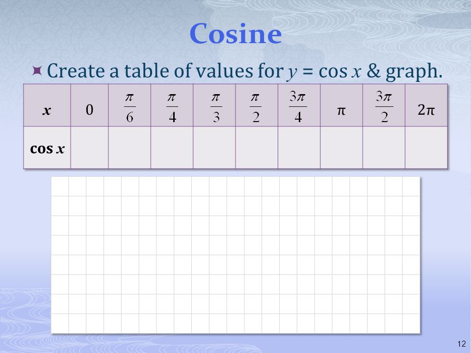 Cosine Create a table of values for y = cos x & graph. x π 2π cos x