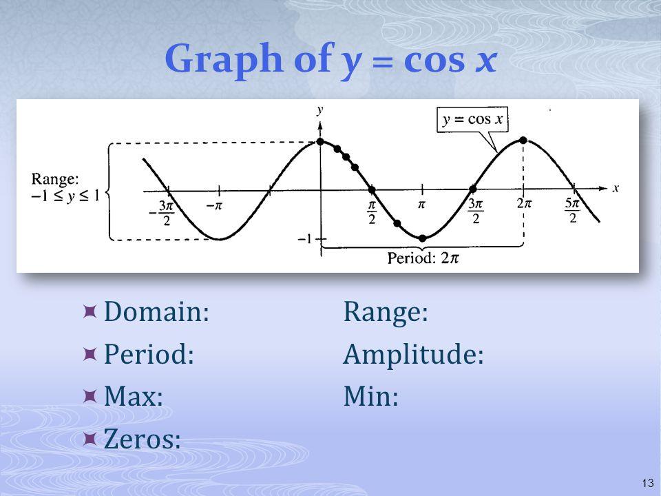 Graph of y = cos x Domain: Range: Period: Amplitude: Max: Min: Zeros: