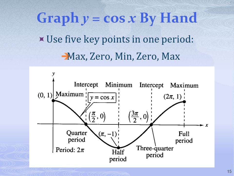 Graph y = cos x By Hand Use five key points in one period: