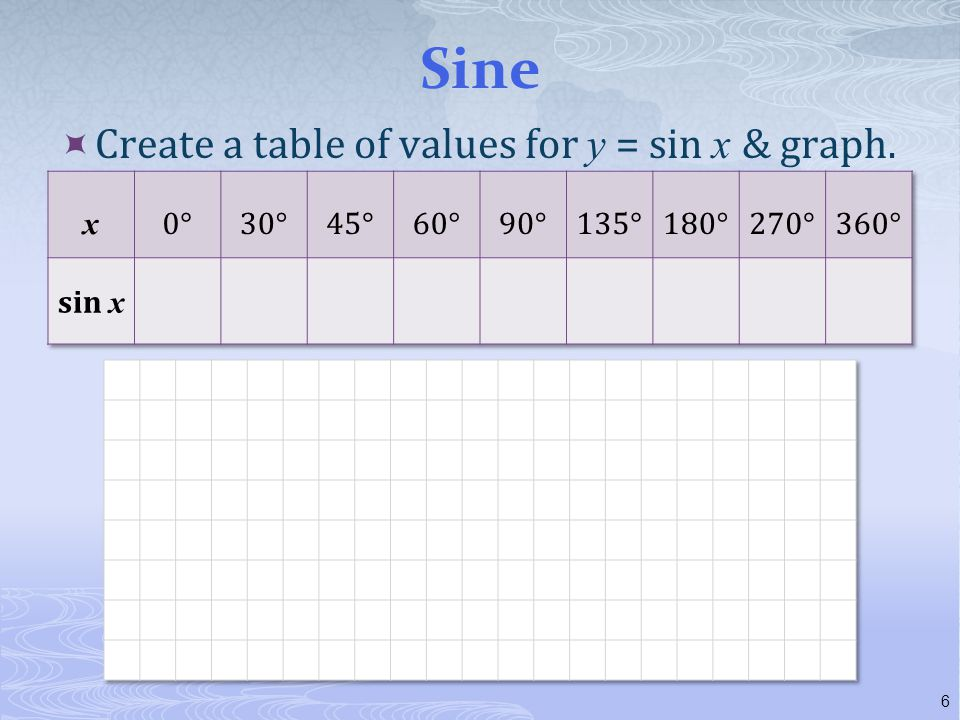 Sine Create a table of values for y = sin x & graph. x 0° 30° 45° 60°