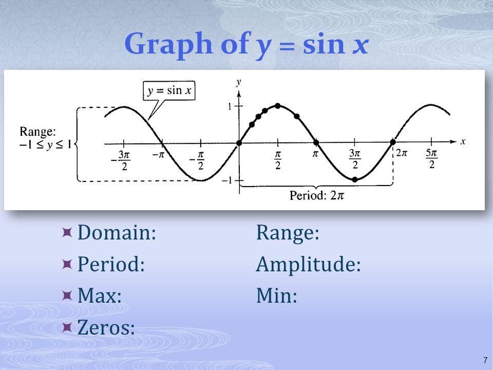 Graph of y = sin x Domain: Range: Period: Amplitude: Max: Min: Zeros: