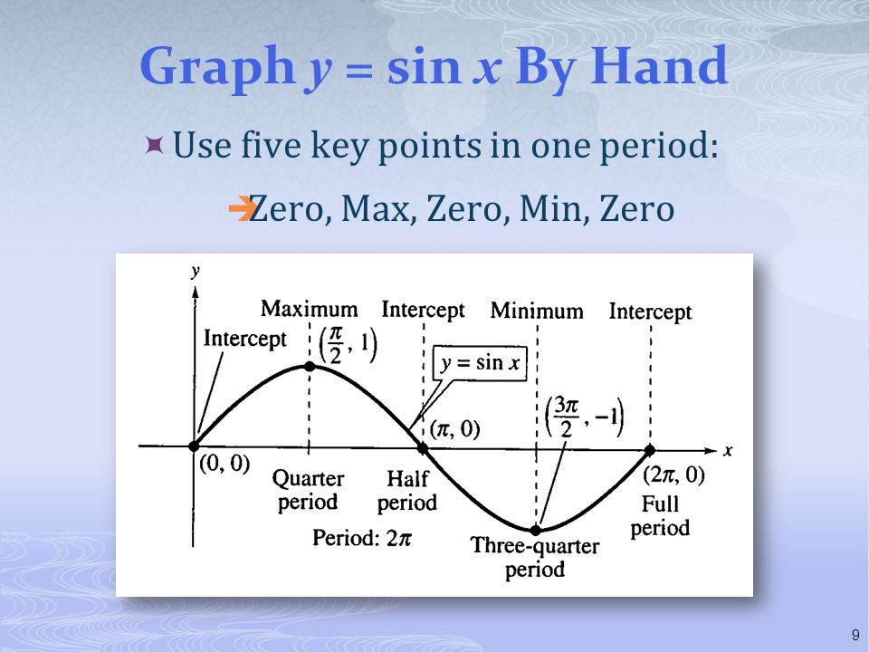Graph y = sin x By Hand Use five key points in one period: