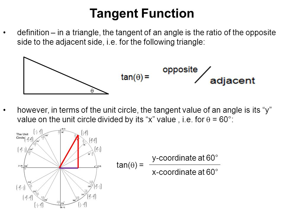 Tangent Function