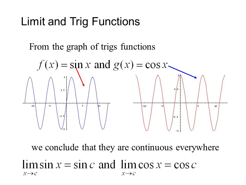 Limit and Trig Functions