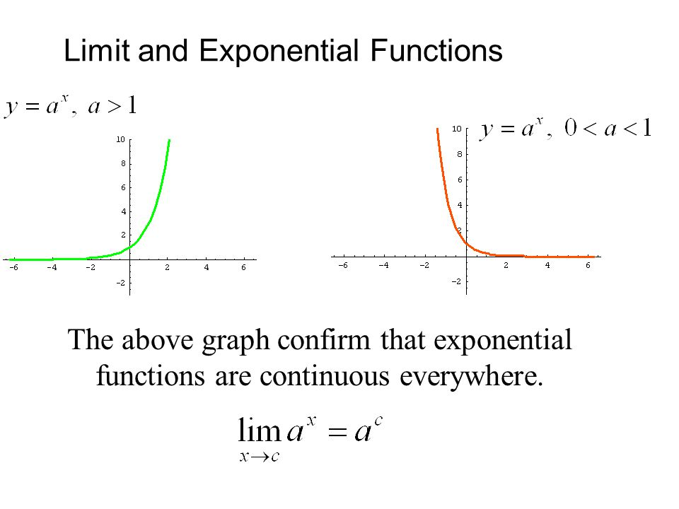 Limit and Exponential Functions