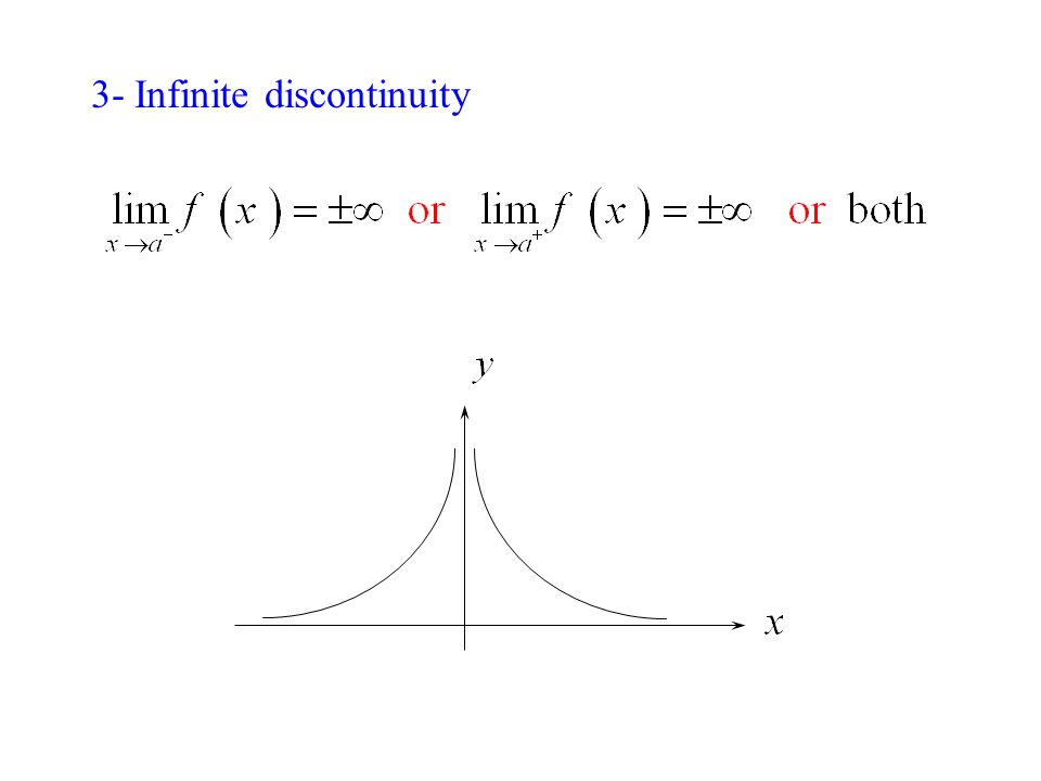 3- Infinite discontinuity