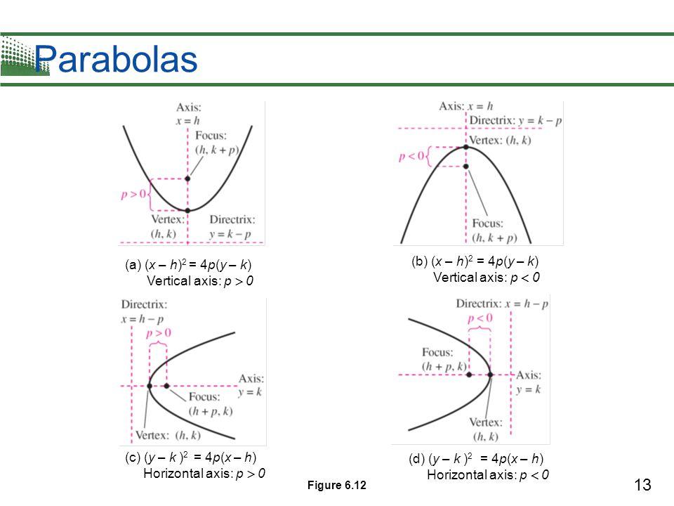 Parabolas (b) (x – h)2 = 4p(y – k)