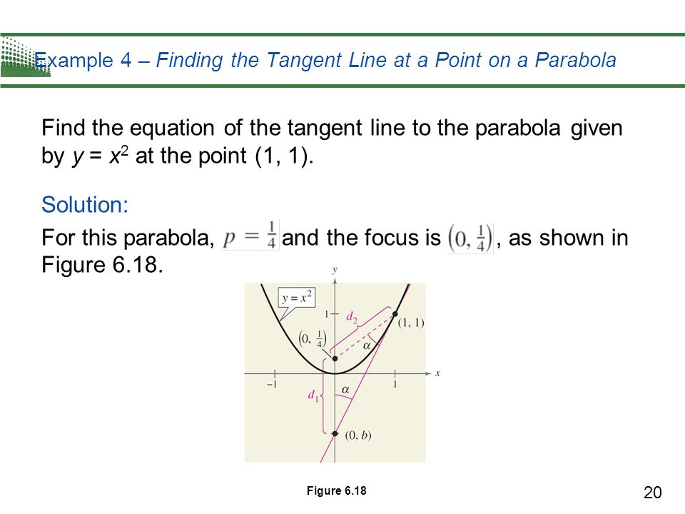 Example 4 – Finding the Tangent Line at a Point on a Parabola